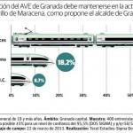 La mayoría de los granadinos quieren la estación en la avenida de Andaluces